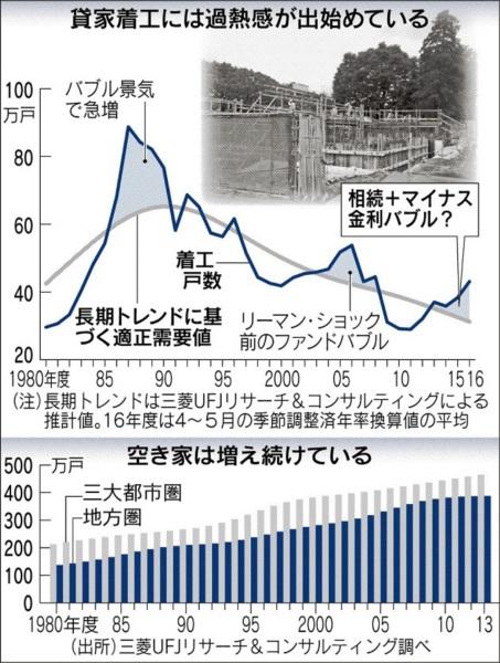 【不動産】アパート急増、バブルの懸念 団塊世代の相続対策として銀行がローン攻勢 _b0163004_06081585.jpg