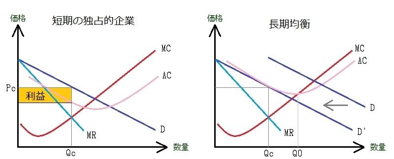 均衡 クールノー 寡占市場(クールノー均衡・シュタッケルベルグ均衡)とは?-公務員試験ミクロ経済学