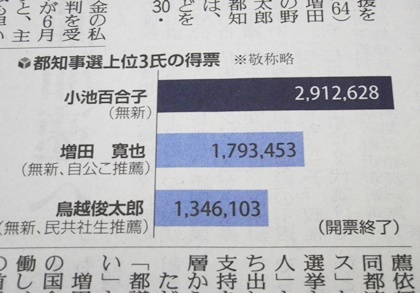小池百合子さん都知事選で勝利!_b0312424_617566.jpg