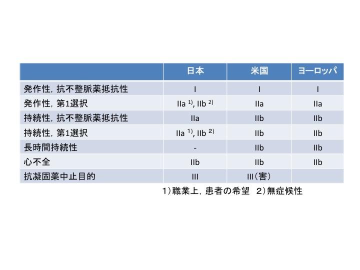 心房細動アブレーションの適応に関するわかりやすい図表:Circ誌心房細動アブレーションの総説_a0119856_22112489.jpg