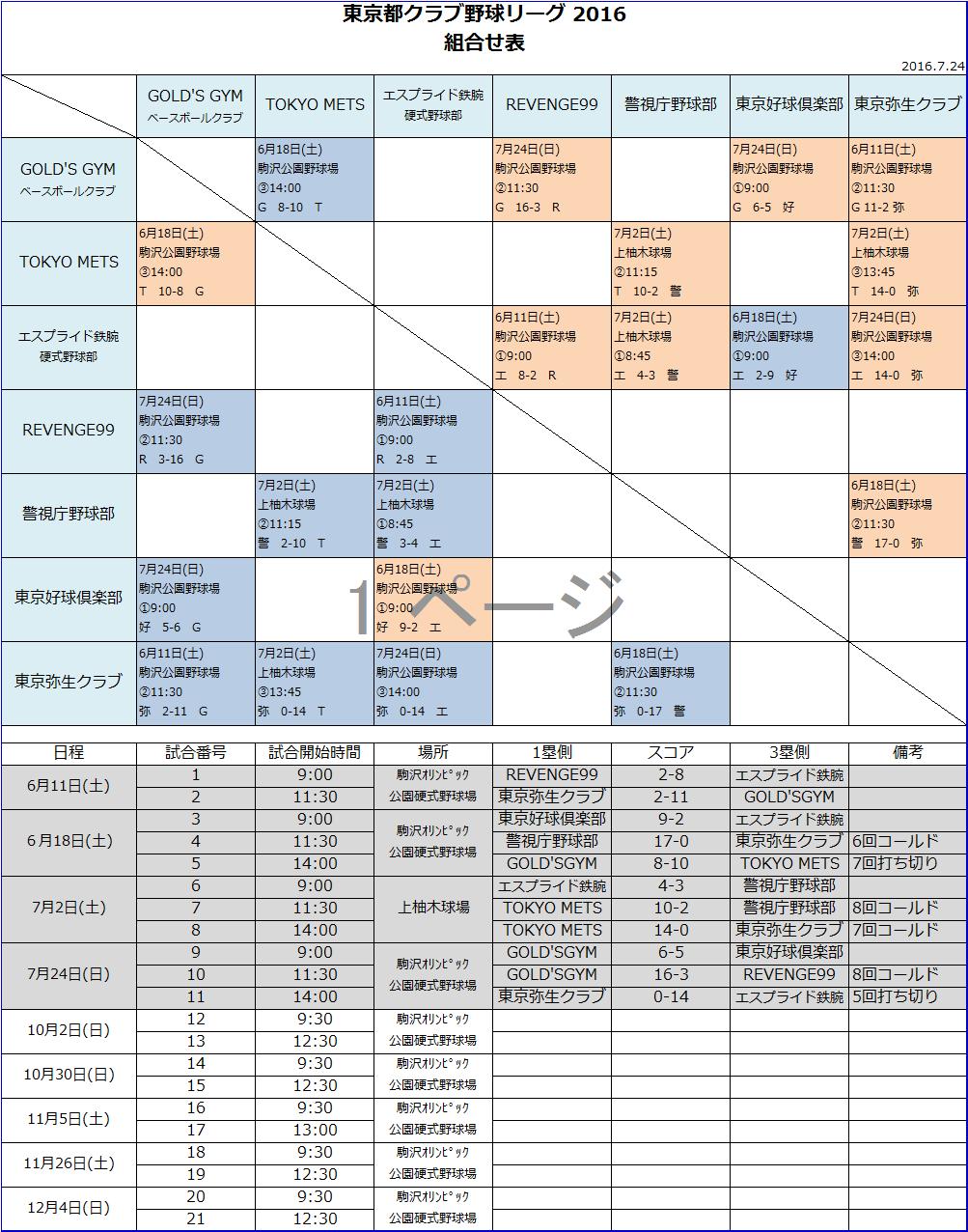 2016.7.24現在 勝敗表_b0210656_1343312.png