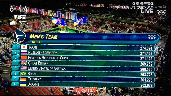 体操男子団体 日本金メダル!_f0115311_07433395.jpg