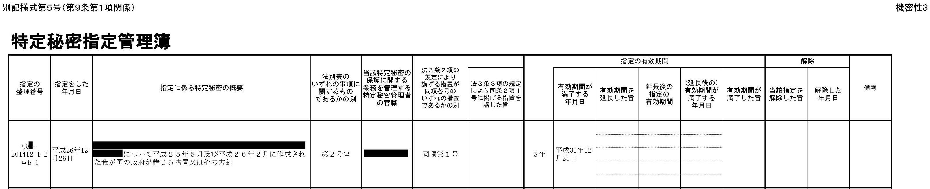 法務省「特定秘密概要不開示」の中身 異議申し立て棄却 _d0011701_10483650.jpg