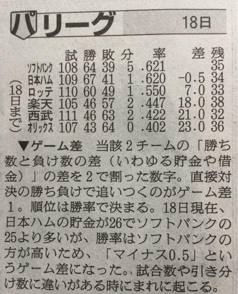 台風とプロ野球と高校野球_c0025115_20544333.jpg