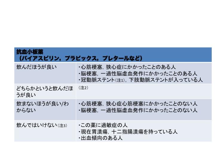 患者さん向け説明ツール:週刊誌の「飲んではいけない薬」は本当なのか?ー抗血栓薬編−_a0119856_21442033.jpg