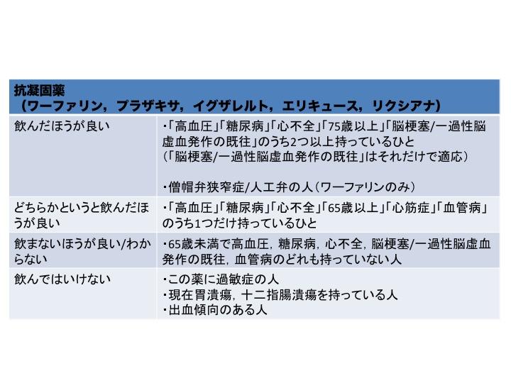 患者さん向け説明ツール:週刊誌の「飲んではいけない薬」は本当なのか?ー抗血栓薬編−_a0119856_21465729.jpg