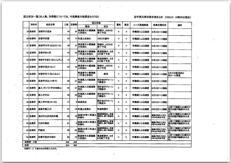 台風10号に伴う岩手県の対応状況について〜9月3日(土)正午現在〜_b0199244_22422657.jpg