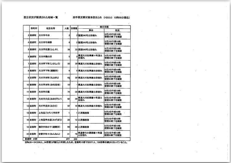 台風10号に伴う岩手県の対応状況について〜9月3日(土)正午現在〜_b0199244_22425096.jpg