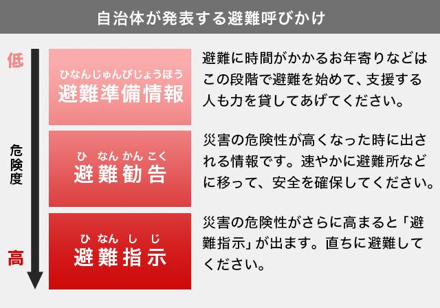 避難準備情報、避難勧告、避難指示の区別とは!?_e0151275_1345515.jpg