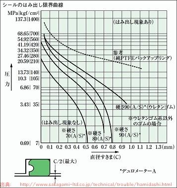 伊方原発3号機 起動直前に1次冷却水ポンプ漏れ事故 /考察Ⅰ このポンプ欠陥品_b0242956_654995.jpg