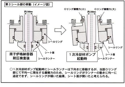 伊方原発3号機 起動直前に1次冷却水ポンプ漏れ事故 /考察Ⅰ このポンプ欠陥品_b0242956_694161.jpg