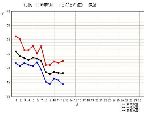 気温低下中_c0025115_21220248.jpg