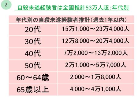 最近1年以内に「自殺未遂経験」、全国推計53万人 日本財団ネットで4万人を調査 地域差が対策のヒントに_e0151275_8403347.jpg