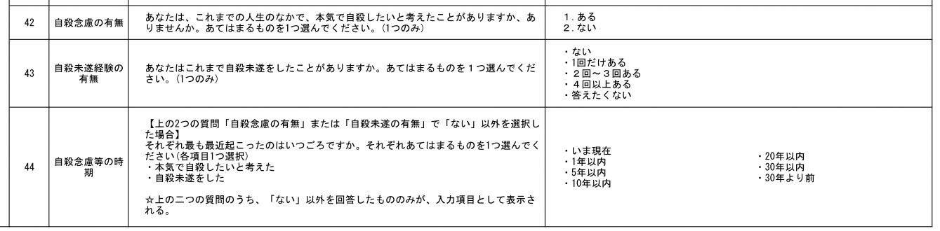 最近1年以内に「自殺未遂経験」、全国推計53万人 日本財団ネットで4万人を調査 地域差が対策のヒントに_e0151275_8435945.jpg