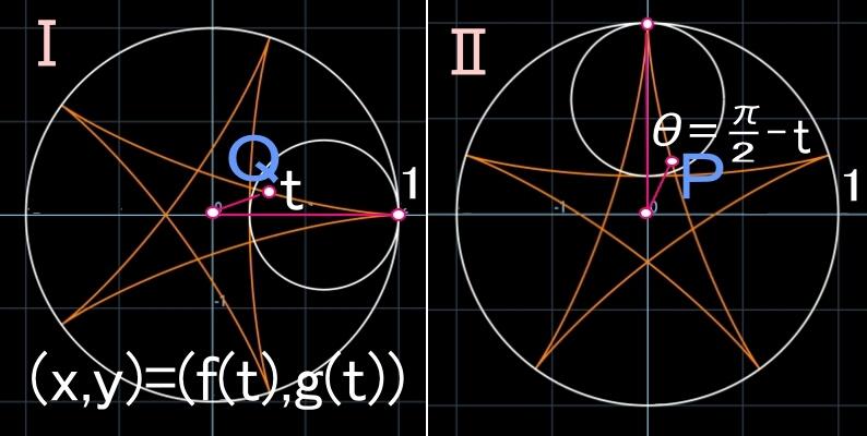 ハイポサイクロイドⅢ<5:2>y=xに対称を利用して_b0368745_12194704.jpg