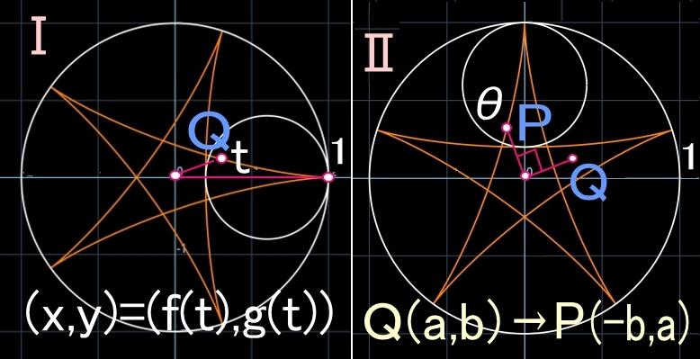 ハイポサイクロイドⅣ<5:2>π/2回転で_b0368745_12244671.jpg