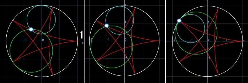 ハイポサイクロイドⅥ<5:2><5:3>の軌跡が同じなる理由が解りました。_b0368745_17081558.jpg