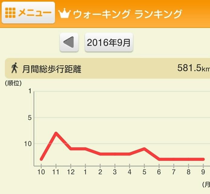 9月の結果_e0294183_20544125.jpg