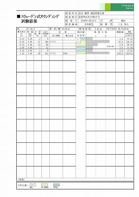 地盤調査_e0180332_18394946.jpg