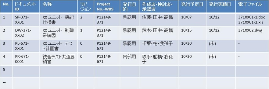 プロジェクト・コミュニケーションのベーシック(2) ~ ドキュメント・インデックスを作る_e0058447_22301426.jpg