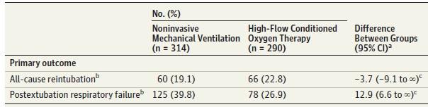 抜管後ハイリスク患者におけるネーザルハイフローと非侵襲的換気のランダム化比較試験_e0156318_13171467.jpg
