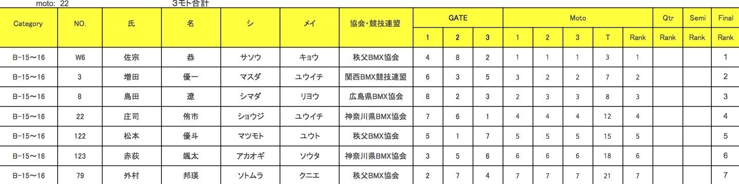 JBMXF J1シリーズ 第5戦 埼玉 / 秩父大会 VOL3:B15-16/M17-29/M30+決勝_b0065730_2047146.jpg