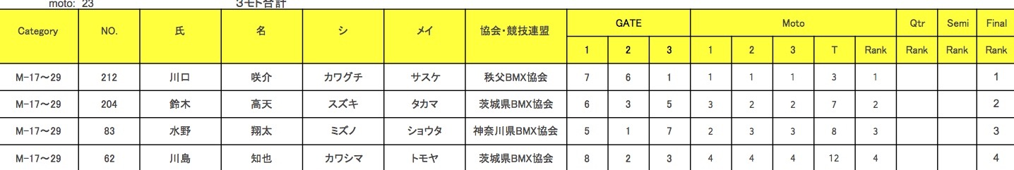 JBMXF J1シリーズ 第5戦 埼玉 / 秩父大会 VOL3:B15-16/M17-29/M30+決勝_b0065730_20481520.jpg