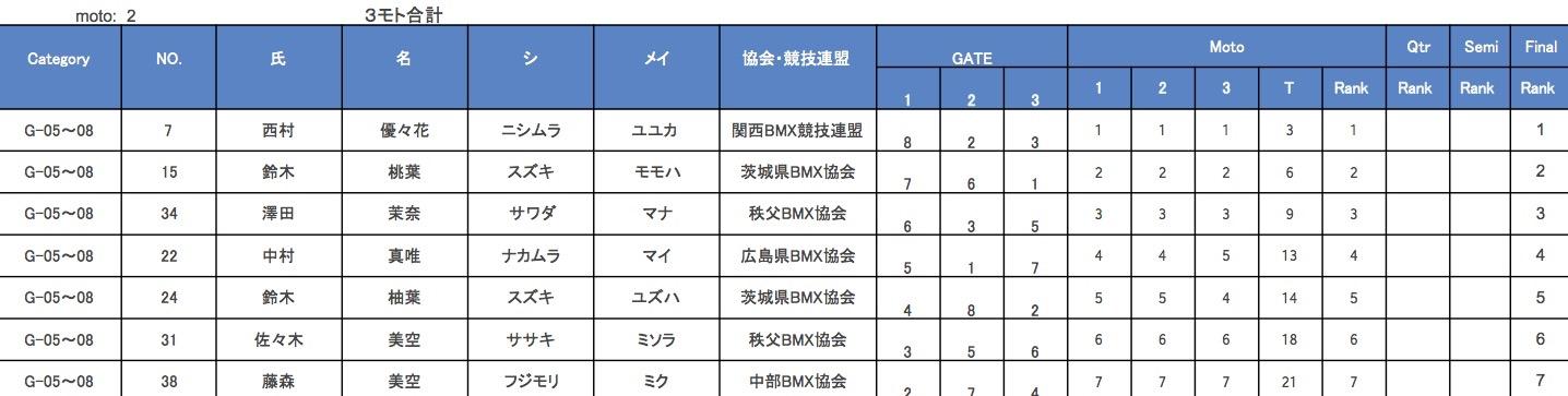 JBMXF J1シリーズ 第5戦 埼玉 / 秩父大会 VOL6:G5-8/9-10/11-12決勝_b0065730_12494678.jpg