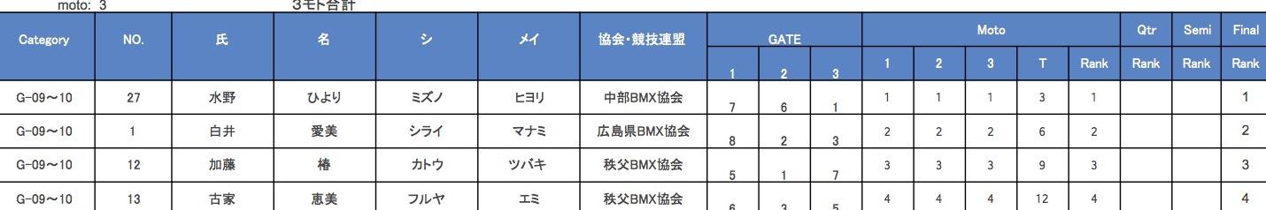 JBMXF J1シリーズ 第5戦 埼玉 / 秩父大会 VOL6:G5-8/9-10/11-12決勝_b0065730_12505415.jpg