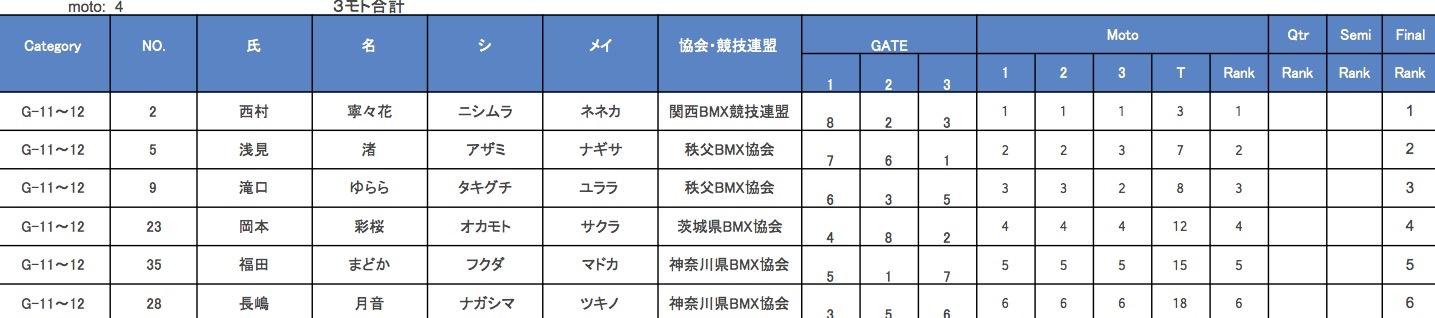 JBMXF J1シリーズ 第5戦 埼玉 / 秩父大会 VOL6:G5-8/9-10/11-12決勝_b0065730_12513889.jpg