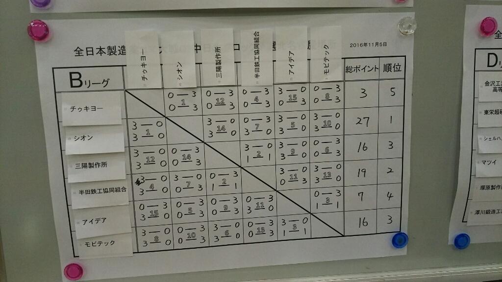 コマ大戦G2中日本ブロック予選①_a0272042_16541012.jpg