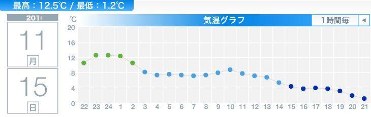 土曜日からの「高温期」が1日かけて終わりになりました_c0025115_21482869.jpg