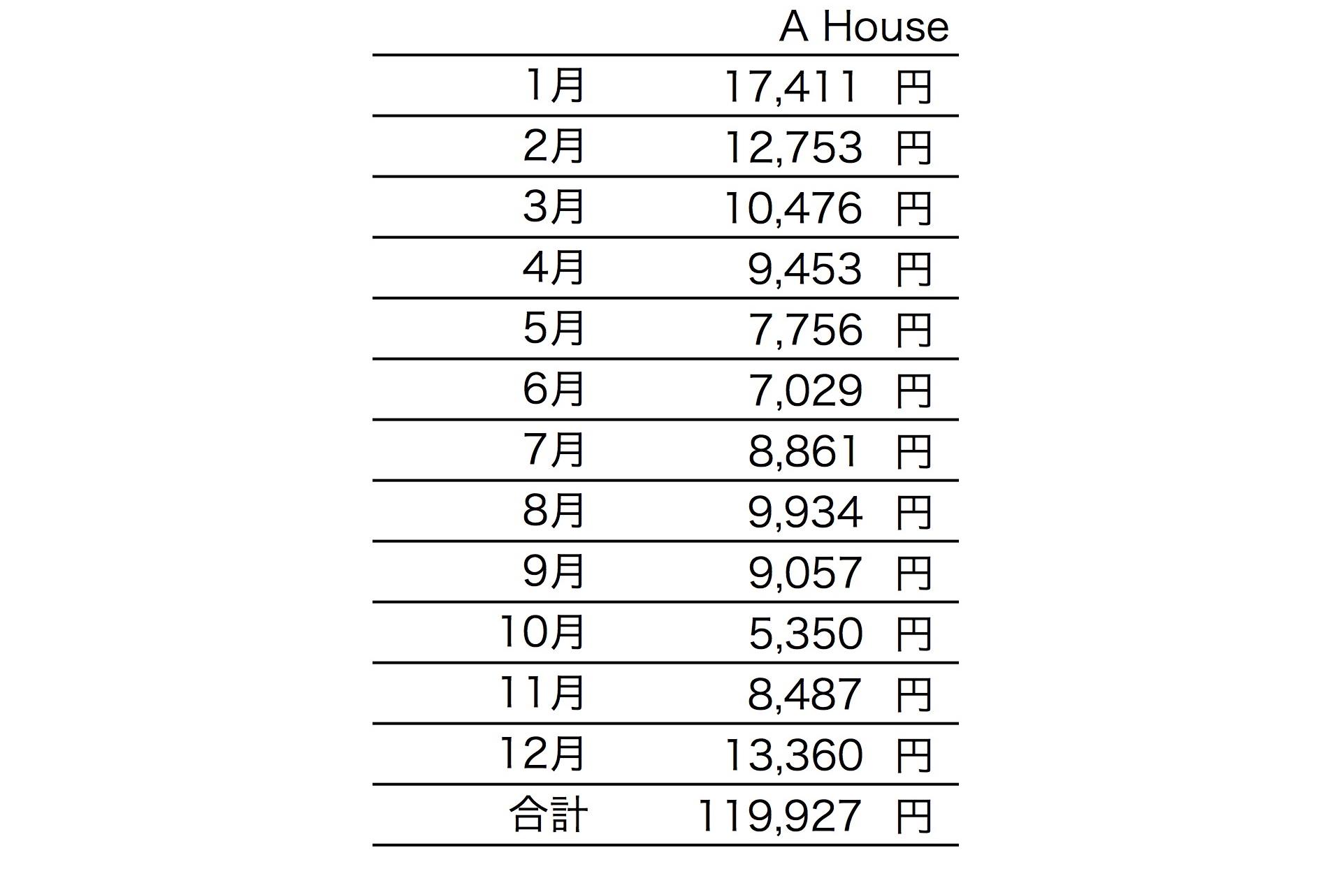 セミオーダー [ A House ] 1年間の光熱費の報告がありました!_f0165030_18064278.jpg