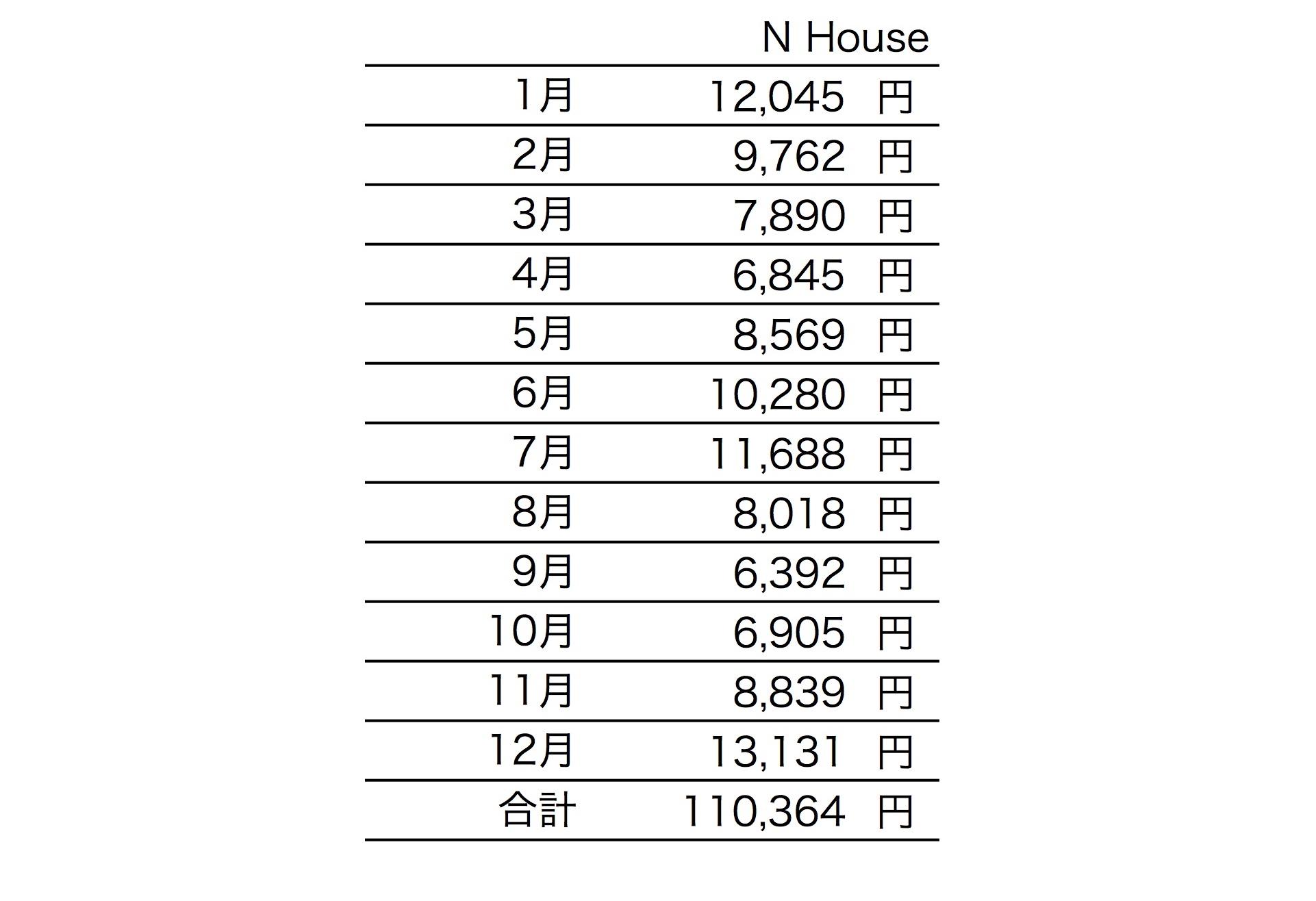 セミオーダー [ N House ] 1年間の光熱費の報告がありました!_f0165030_18080279.jpg