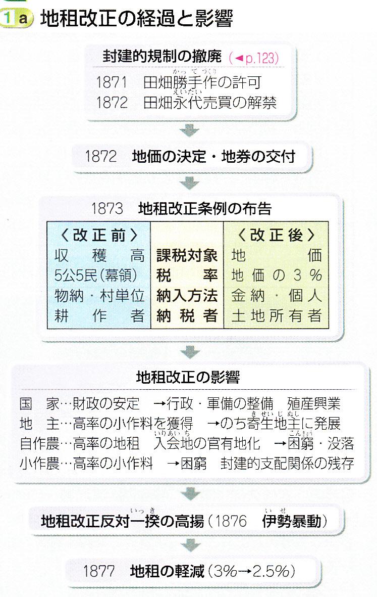 第49回日本史講座のまとめ② (地租改正) : 山武の世界史