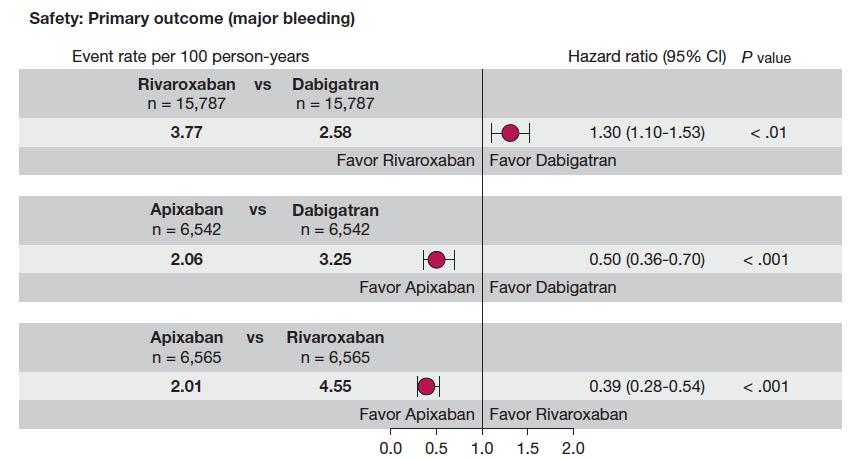 ダビガトラン,リバーロキサバン,アピキサバン3剤のリアルワールド直接比較:Chest誌_a0119856_1854533.png