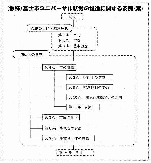 今日から「(仮称)富士市ユニバーサル就労の推進に関する条例(案)」のパブコメ開始!_f0141310_6264826.jpg
