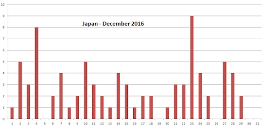 HAARPモニター観察:「12月23日M9地震予測」前日メモ、300nT地震電磁波!_a0348309_1744343.png