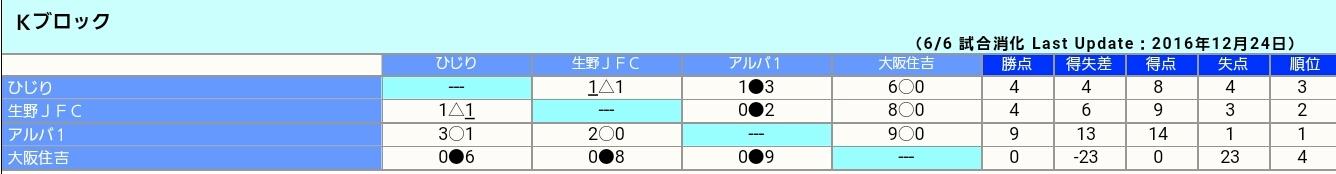 U11 ★1st   ⚽第23回 大阪小学生サッカー大会 大阪市地区予選_f0138335_14382675.jpg