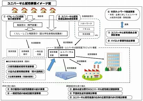 ユニバーサル就労推進議員連盟で、小長井市長に13事業を提案_f0141310_7294259.jpg
