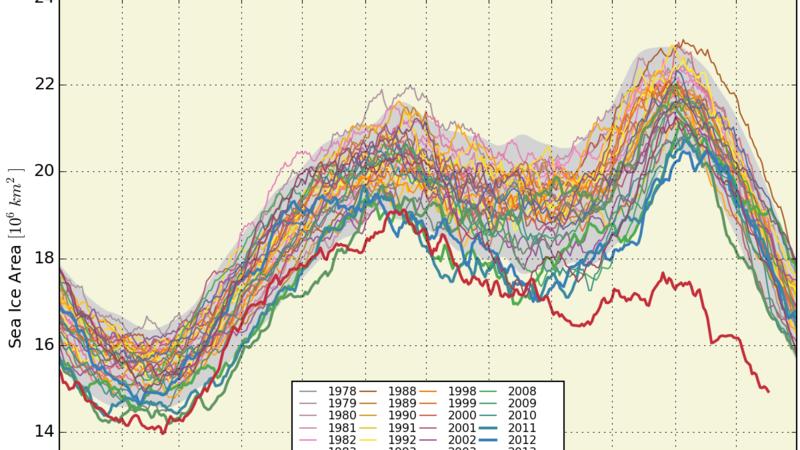 南北両半球で海氷面積の減少がすごいことになっている件_b0169245_2202933.png