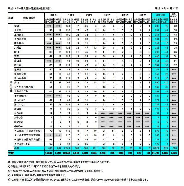 2017年 世田谷区の保育園 入園事情_c0092197_14531916.jpg