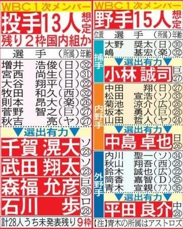 侍ジャパン残すは2枠、明日はトップリーグ最終節、ジャンプ女子W杯_d0183174_09055219.jpg