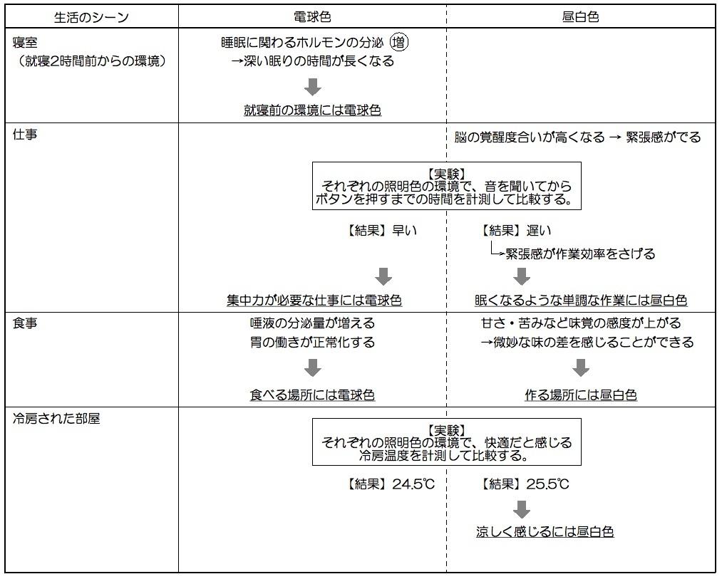 [staff  blog] ラーメン屋さんの厨房の照明はどんな色?_f0165030_09420973.jpg