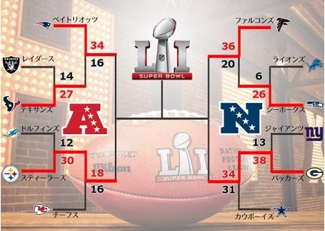 錦織の全豪がスタート、NFLはDP2日目、そして日本アカデミー賞_d0183174_08591377.jpg