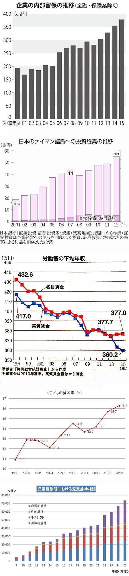 戦後日本の中間層システムを憎悪する小熊英二 - 朝日新聞の説教3連発_c0315619_16445419.jpg