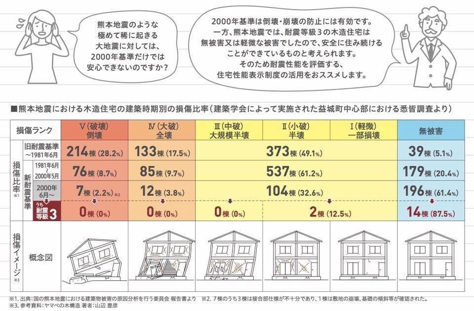 大地震に備える…熊本地震からの学び_a0078694_07571335.jpg