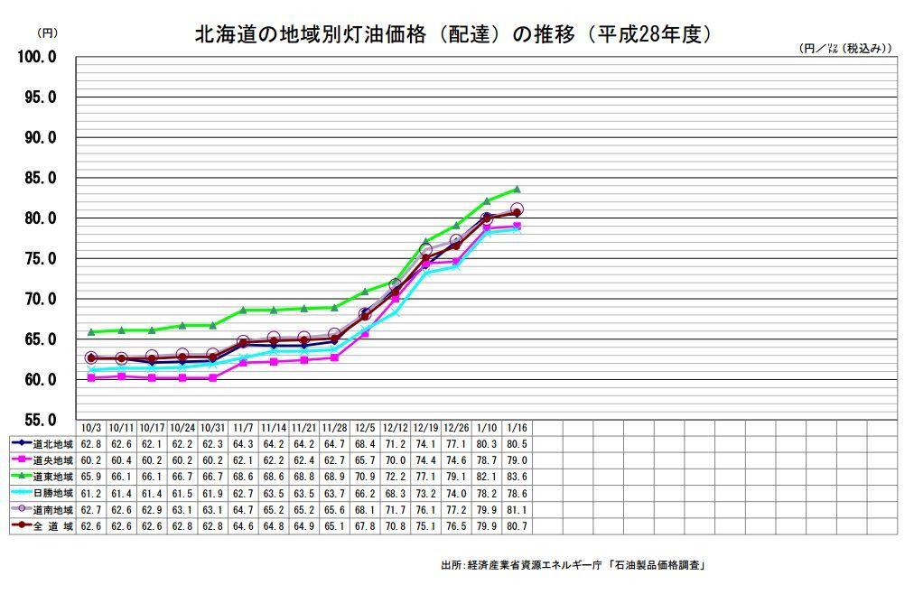 灯油価格がどんどん上がる_c0025115_20505611.jpg