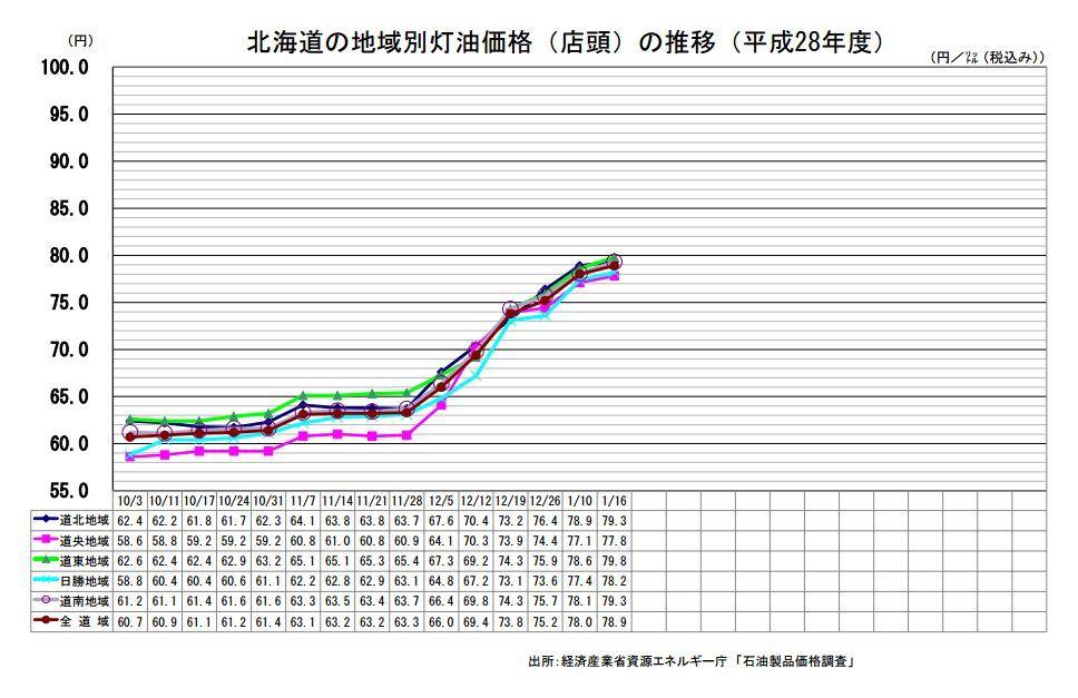 灯油価格がどんどん上がる_c0025115_20505981.jpg