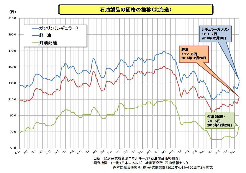 灯油価格がどんどん上がる_c0025115_21063363.jpg